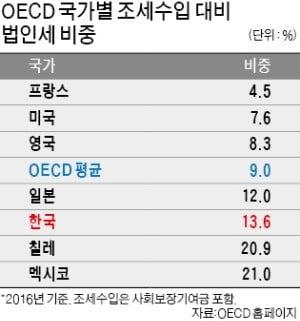 한국 법인세 비중, OECD 36개국 중 5번째로 높다