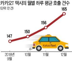 택시-카카오 갈등에도…카카오T택시 月이용자 1000만 명 넘었다