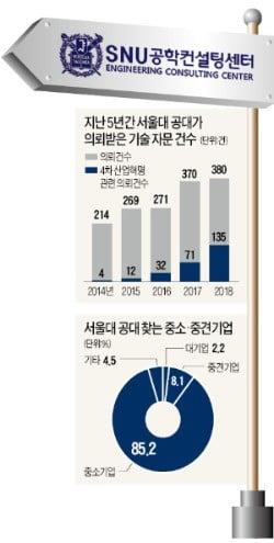 中企 '4차 산업혁명 길잡이' 된 서울대 공대