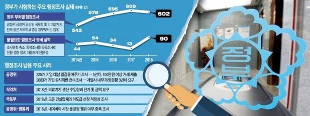 """""""100만원 이상 거래 5년치 제출하라""""…행정조사권 남용하는 정부"""