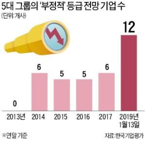 [마켓인사이트] 5대그룹까지 '신용등급 하락' 위기
