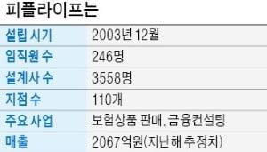 """현학진 회장 """"피플라이프, 공격적 M&A로 5년내 1조 매출 목표…상장도 추진"""""""