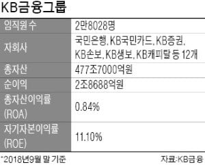 """윤종규 """"1~2년내 생보 M&A""""…허인·이동철·양종희·이창권의 실행력 주목"""