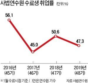 법조 '취업한파'…연수생 취업률 50% 밑돌아