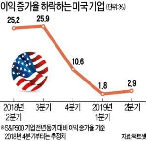 美 '실적 쇼크'…뚝 떨어진 기업 이익증가율