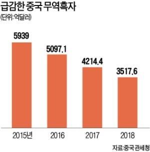 中 '관세 쇼크'…지난달 수출 4.4% 감소