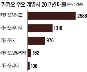 """김범수 """"우버 충격으로 O2O서비스 시작…생활혁신 아직 끝나지 않았다"""""""