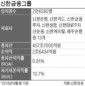 진옥동·임영진·박우혁·류승헌…시너지 창출에 앞장