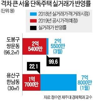 쌍문동 99% vs 한남동 22%…실거래가 반영률 '천차만별'