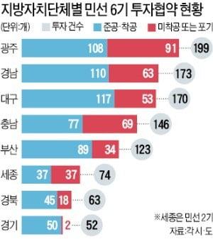 기업들 경영난에 '투자포기' 속출…지방 신규산업단지 조성 '빨간불'