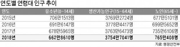 늙어가는 한국…생산가능인구 10년 만에 '최저'