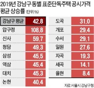 강남 덮친 '공시가 쇼크'…압구정 108%·신사 59%·청담 49%↑
