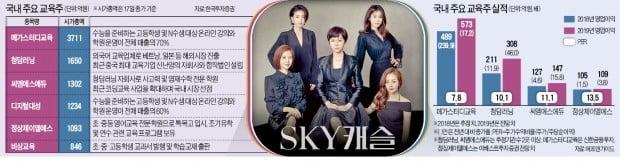 'SKY캐슬' 입시전쟁 화제, 관심 커진 교육株