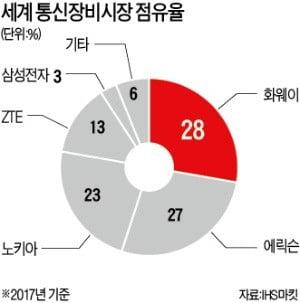 """""""화웨이 꿇어""""…美, 기술탈취 수사 이어 부품판매 금지 법안 '초강수'"""