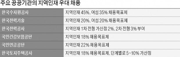 """""""公기관 취업문 닫혔다""""…역차별에 뿔난 수도권男"""