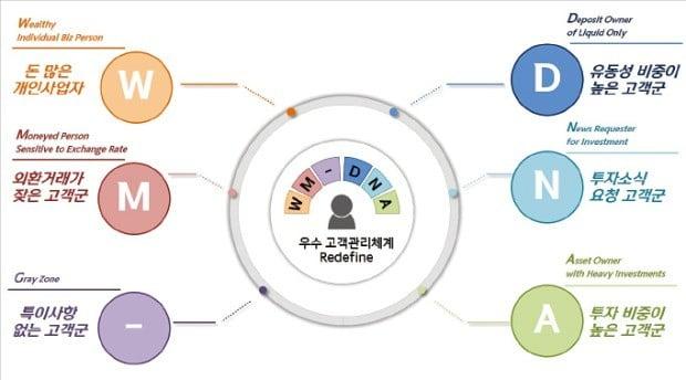빅데이터로 맞춤 자산관리…신한銀 '디지털 혁신' 성과낸다