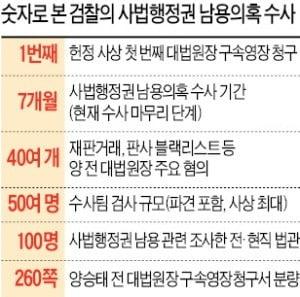 """檢, 양승태 영장 청구…""""강제징용 소송개입 등 주도"""""""