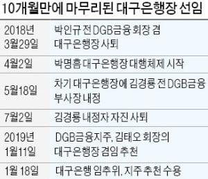 김태오 DGB금융 회장, 대구은행장 겸직