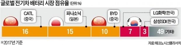 도요타·파나소닉, 배터리 생산 동맹…日 '전기車 패권' 시동