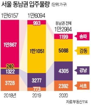 강동發 입주 쇼크에 동남권 전세시장 '몸살'