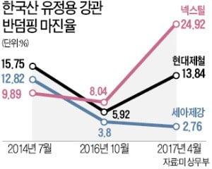 韓 철강 '관세폭탄' 한숨 돌려