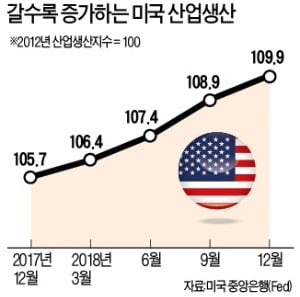 '비관론' 서서히 걷히는 美 경제