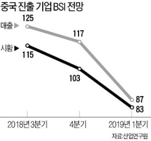 """中 진출한 기업들 체감경기 최악…""""사드 때만큼 안좋다"""""""