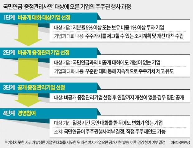 """""""국민연금, 거대한 행동주의 펀드로 변신""""…기업 줄소송 사태 오나"""