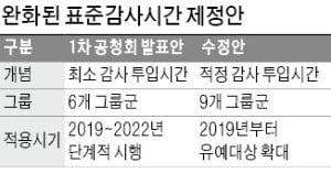 """금융위 """"표준감사시간 강제규범 아니다"""" 제동"""