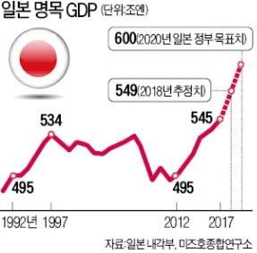 60代 일본경제, 40代 활력으로 뛴다…한경 데스크·기자 현지 특별취재
