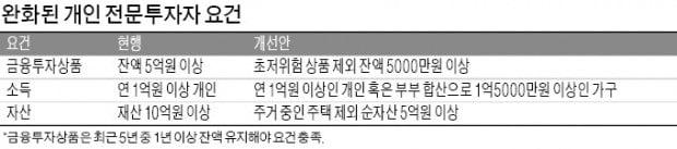 [마켓인사이트] 개인도 5000만원 있으면 전문투자자 된다