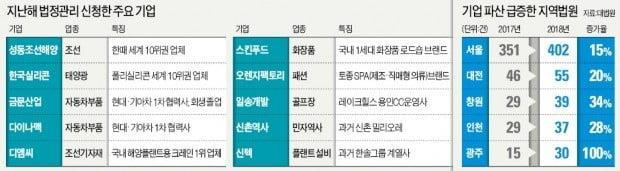 """""""업황 꺾이고, 인건비 폭탄 못 버텨""""…車·스마트폰 부품社 '눈물의 파산'"""