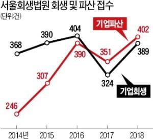 """""""재기보단 차라리 사업 접겠다""""…파산 신청이 회생 앞질러"""