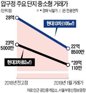 """압구정 현대 5억원 급락…""""초급매·급급매만 입질"""""""