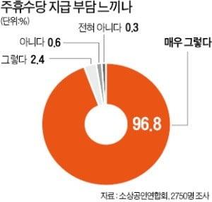 """""""주휴수당 미지급"""" 64%…범법자 된 소상공인"""