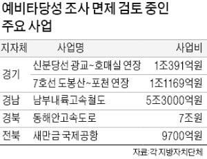 """SOC사업 예타 면제 29일 발표 """"낙후 지역 불이익 없애겠다"""""""