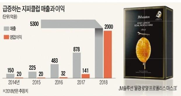 '꿀광 마스크'로 매출 5300억 올린 JM솔루션, 글로벌 브랜드 야심