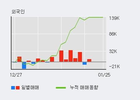 [한경로보뉴스] '모헨즈' 10% 이상 상승, 전일 외국인 대량 순매수