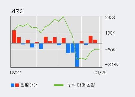 [한경로보뉴스] '퍼스텍' 10% 이상 상승, 외국인 3일 연속 순매수(16.7만주)