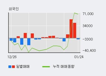 [한경로보뉴스] '와이비엠넷' 52주 신고가 경신, 전형적인 상승세, 단기·중기 이평선 정배열