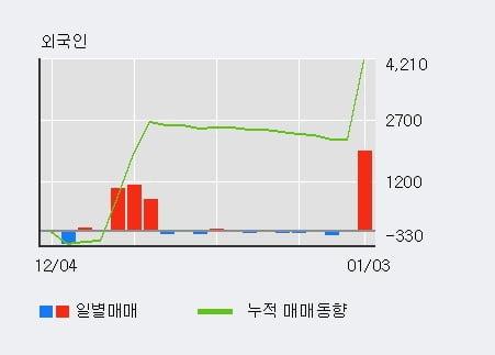 [한경로보뉴스] '미원에스씨' 5% 이상 상승, 기관 5일 연속 순매수(643주)