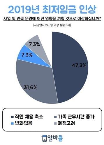 """자영업자 47% """"최저임금 인상으로 올해 감원·채용 취소"""""""