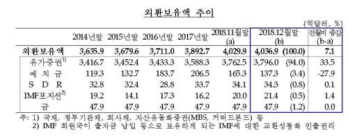 작년 말 외환보유액 4037억달러 '사상최대'…10년 연속 증가