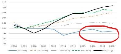 2009년 금융위기 이후 20대만 고용 회복 못했다