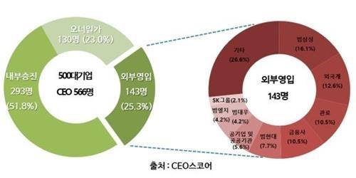 대기업 CEO 4명중 1명 '외부영입'…범삼성맨 '스카우트 1순위'