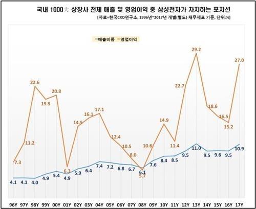 삼성전자, 17년 연속 '재계 1위'…1000대 상장사 매출의 10% 차지