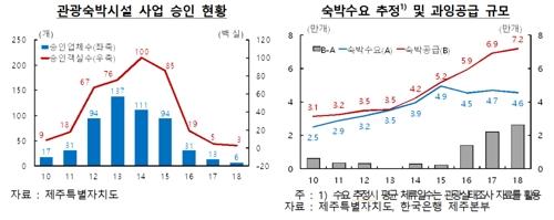 '빈 객실이 무려 2만6천개'…제주도 숙박업 '빨간불'
