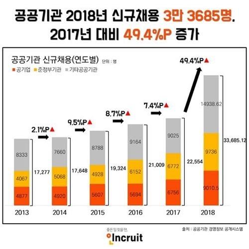 공공기관 작년 채용목표 초과 달성…49% 증가한 3만3천명