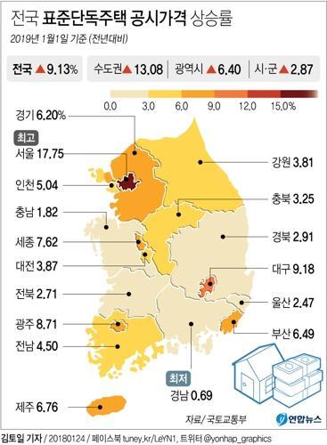 [공시가격 인상] 고가주택 시세반영률, 아파트 수준 70% 대로 올린다