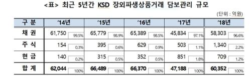 예탁원 장외파생상품거래 담보관리금 1년 새 27.9% 증가